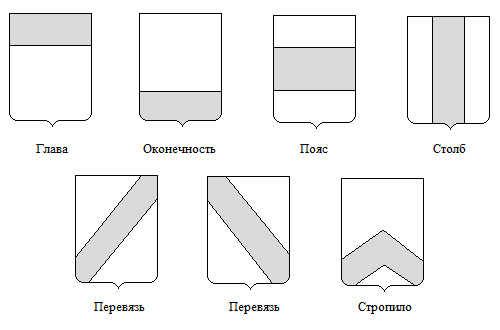 главные фигуры щита