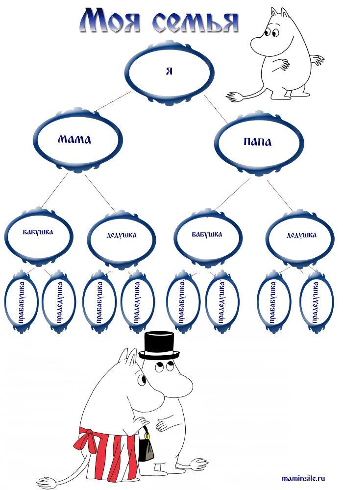 Как правильно нарисовать генеалогическое дерево для днк.